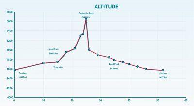 Altitude change along Mount Kailash trekking tour