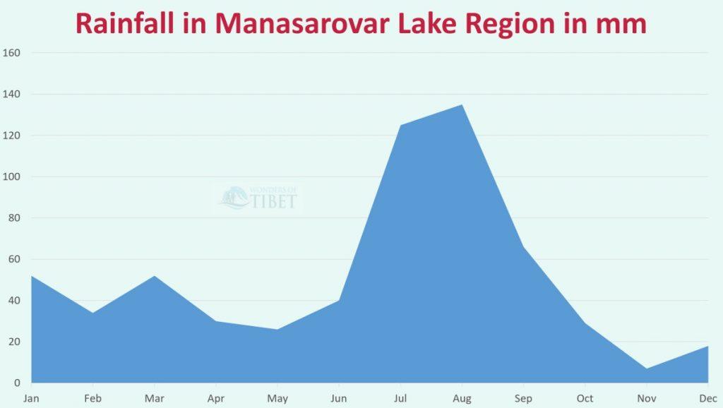 Manasarovar rainfall graph