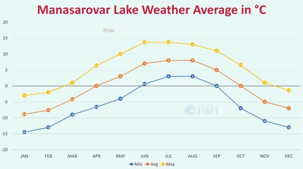 Manasarovar weather average graph
