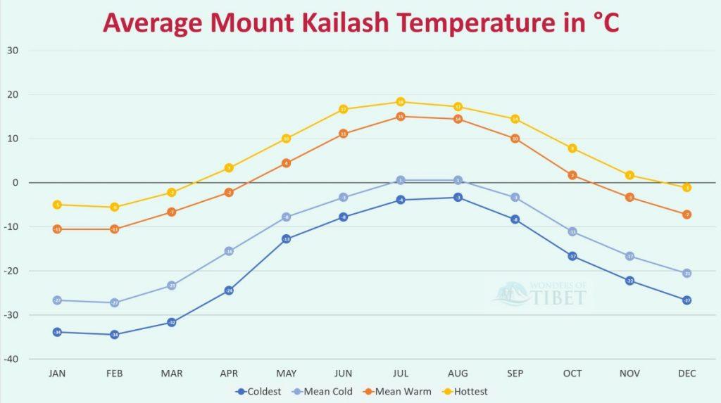 Mount Kailash weather average graph
