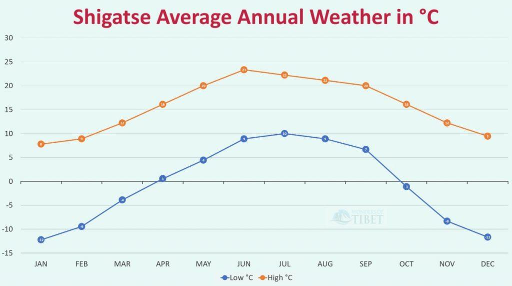 Shigatse Annual weather graph